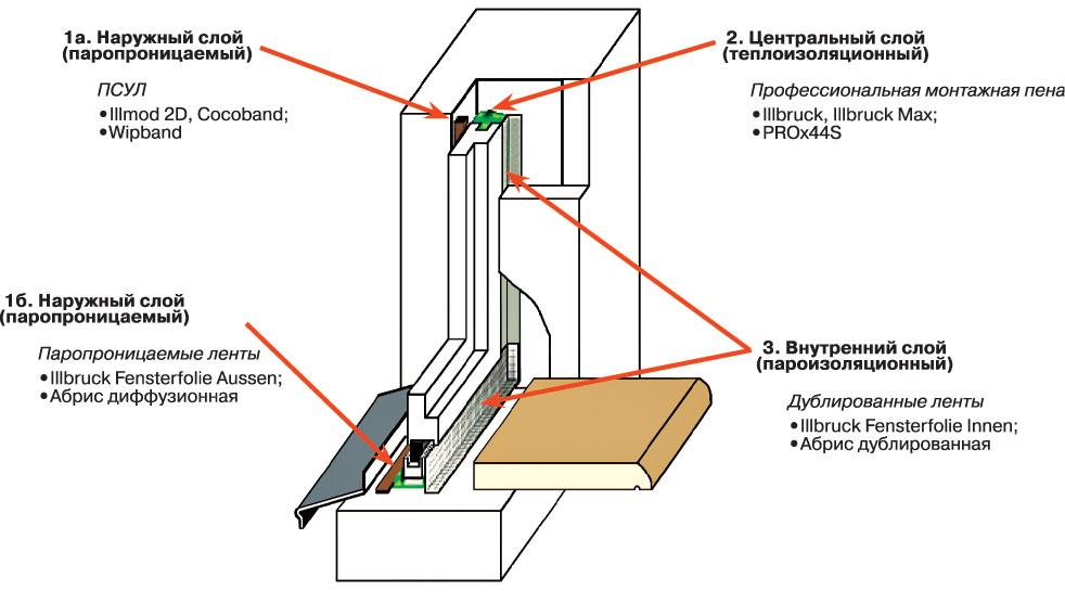 Вікна для каркасного будинку: вибір між дерев'яними, алюміні.